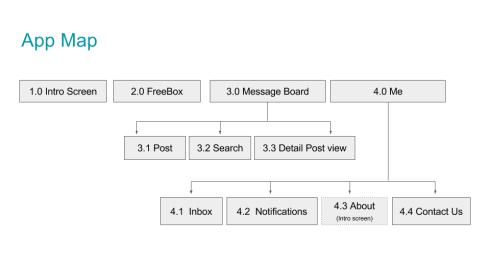 FreeBox 2.0 The Redux