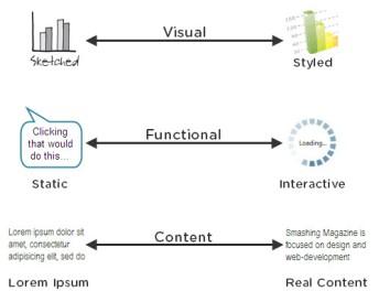 key-fidelity-dimensions
